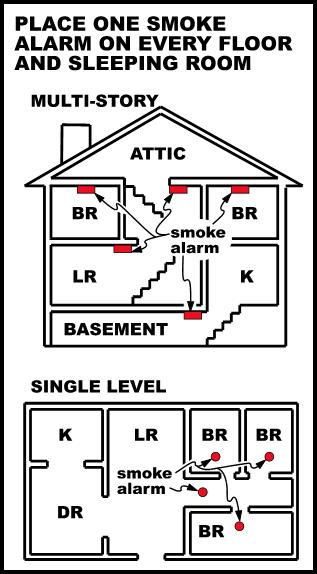 Smoke Detectors Marina Ca Official Website